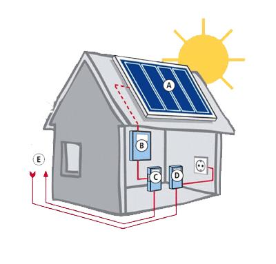 Zonnepaneel, PV-installatie